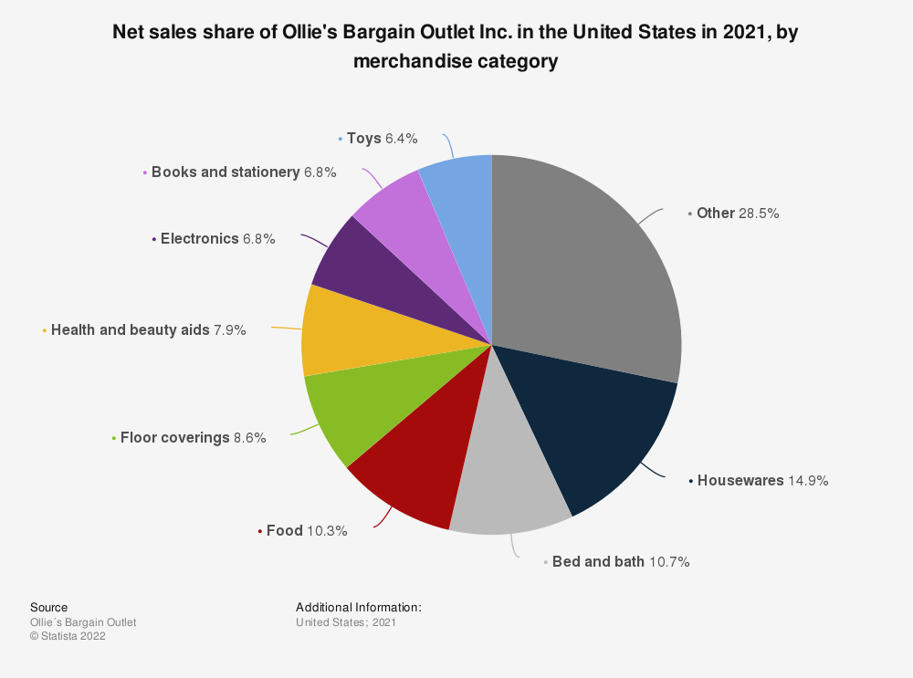 Statistic: Net sales share of Ollie's Bargain Outlet Inc. in the United States in 2018, by merchandise category | Statista