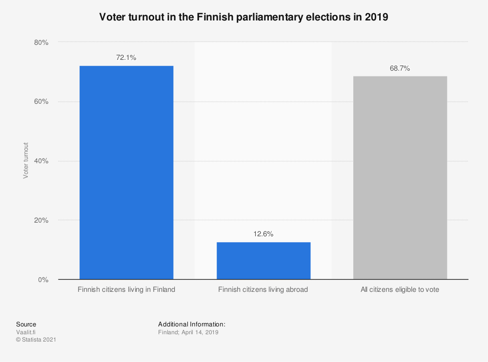 Statistic: Voter turnout in the Finnish parliamentary elections in 2019 | Statista