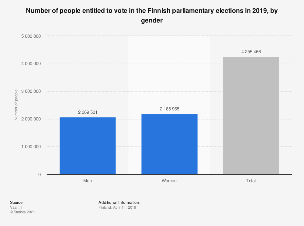 Statistic: Number of people entitled to vote in the Finnish parliamentary elections in 2019, by gender | Statista