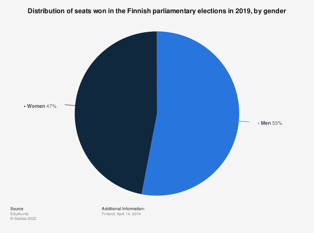 Statistic: Distribution of seats won in the Finnish parliamentary elections in 2019, by gender | Statista