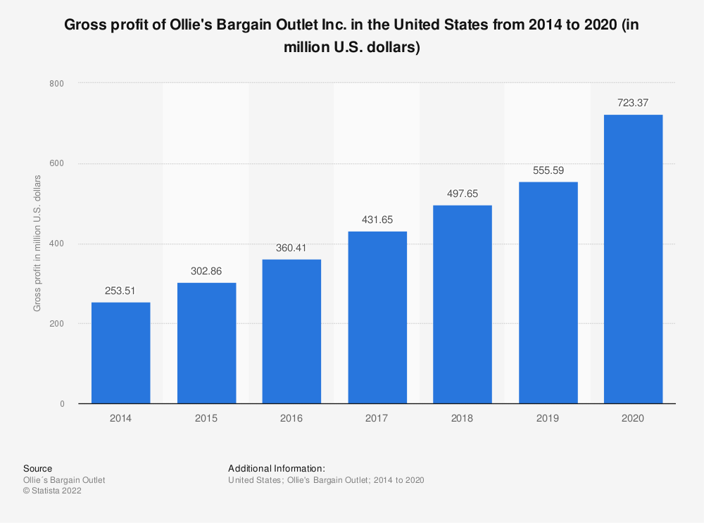 Statistic: Gross profit of Ollie's Bargain Outlet Inc. in the United States from 2014 to 2018 (in million U.S. dollars) | Statista