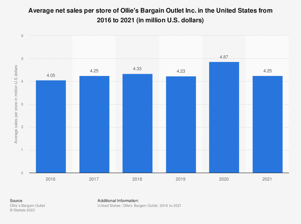 Statistic: Average net sales per store of Ollie's Bargain Outlet Inc. in the United States from 2016 to 2019 (in million U.S. dollars) | Statista