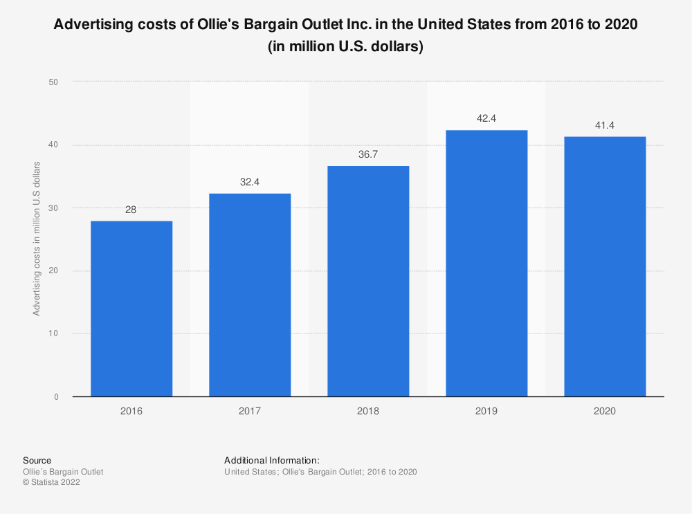 Statistic: Advertising costs of Ollie's Bargain Outlet Inc. in the United States from 2016 to 2018 (in million U.S. dollars) | Statista