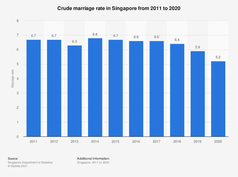 Statistic: Crude marriage rate in Singapore from 2008 to 2018   Statista