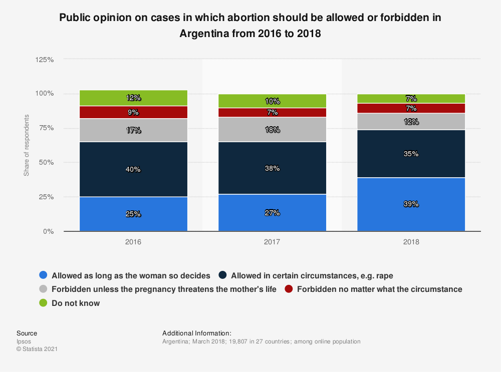 Statistic: Public opinion on cases in which abortion should be allowed or forbidden in Argentina from 2016 to 2018 | Statista