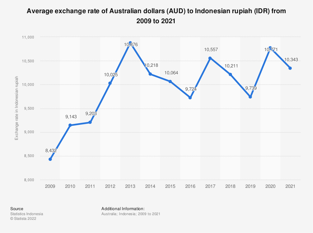 Statistic: Average exchange rate of Indonesian rupiahs (IDR) to Australian dollar (AUD) from 2009 to 2019 | Statista
