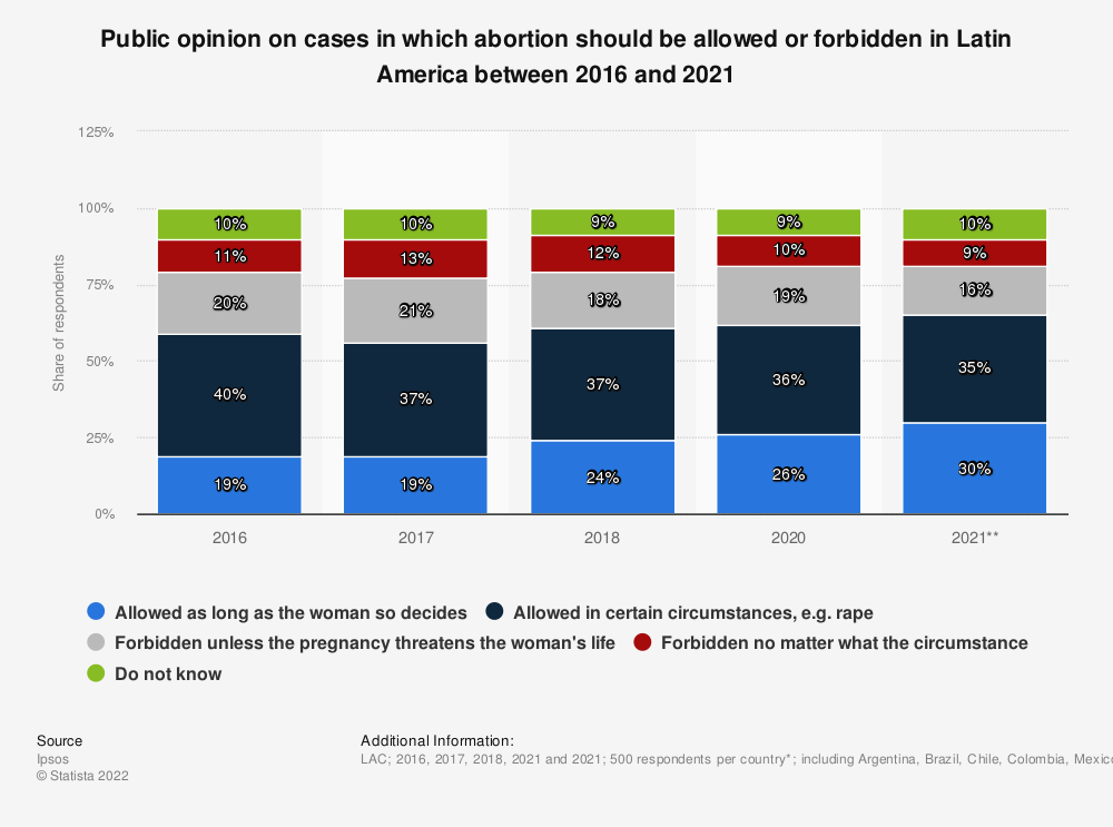 Statistic: Public opinion on cases in which abortion should be allowed or forbidden in Latin America from 2016 to 2018 | Statista