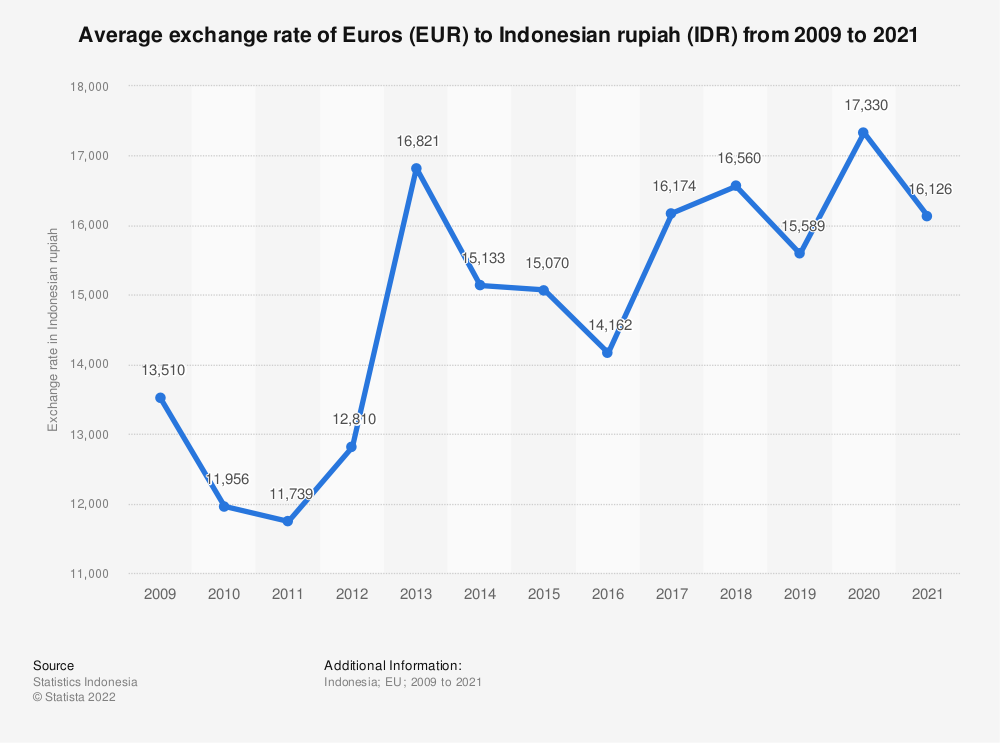 Statistic: Average exchange rate of Indonesian rupiahs (IDR) to Euros (€) from 2009 to 2019 | Statista