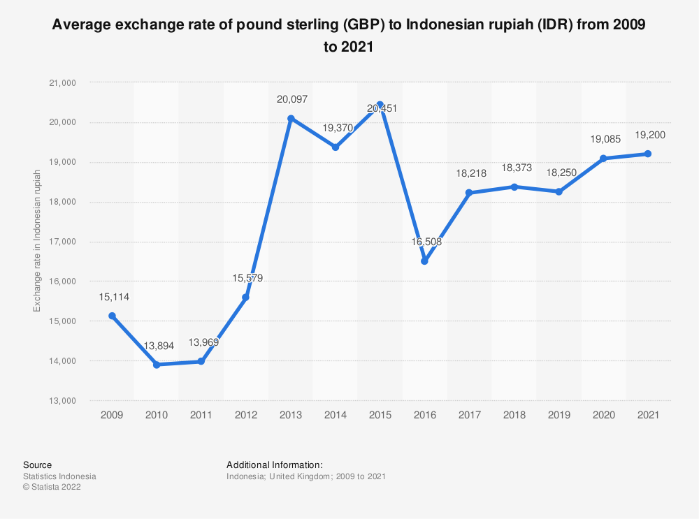 Statistic: Average exchange rate of Indonesian rupiahs (IDR) to pound sterling (GBP) from 2009 to 2020   Statista