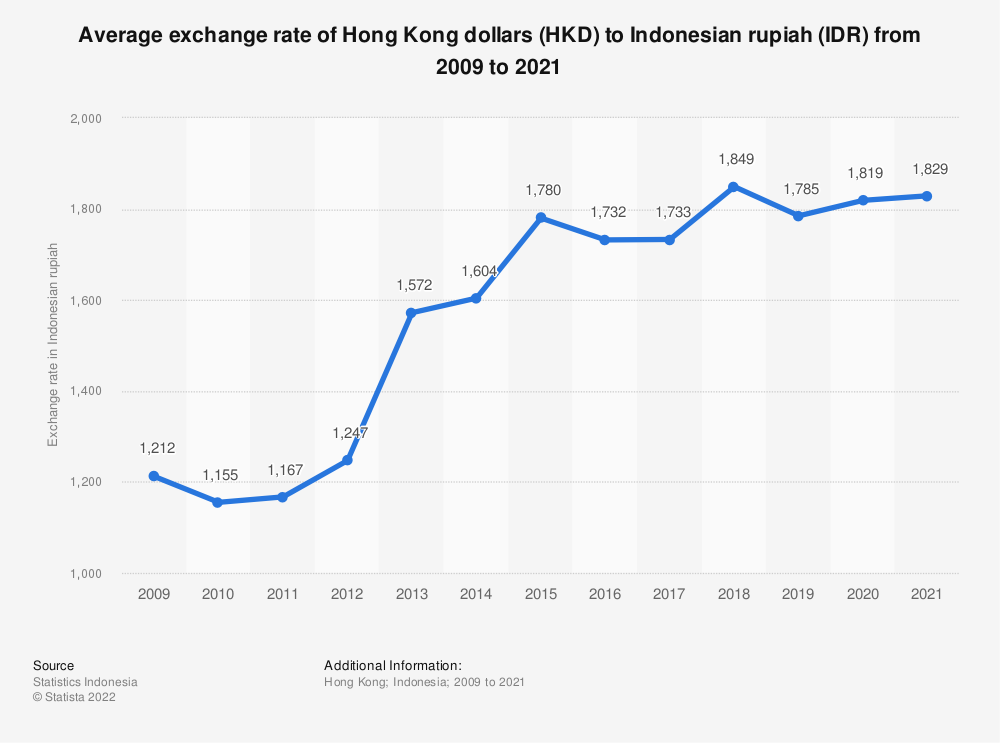 Statistic: Average exchange rate of Indonesian rupiahs (IDR) to Hong Kong dollars (HKD) from 2009 to 2018   Statista