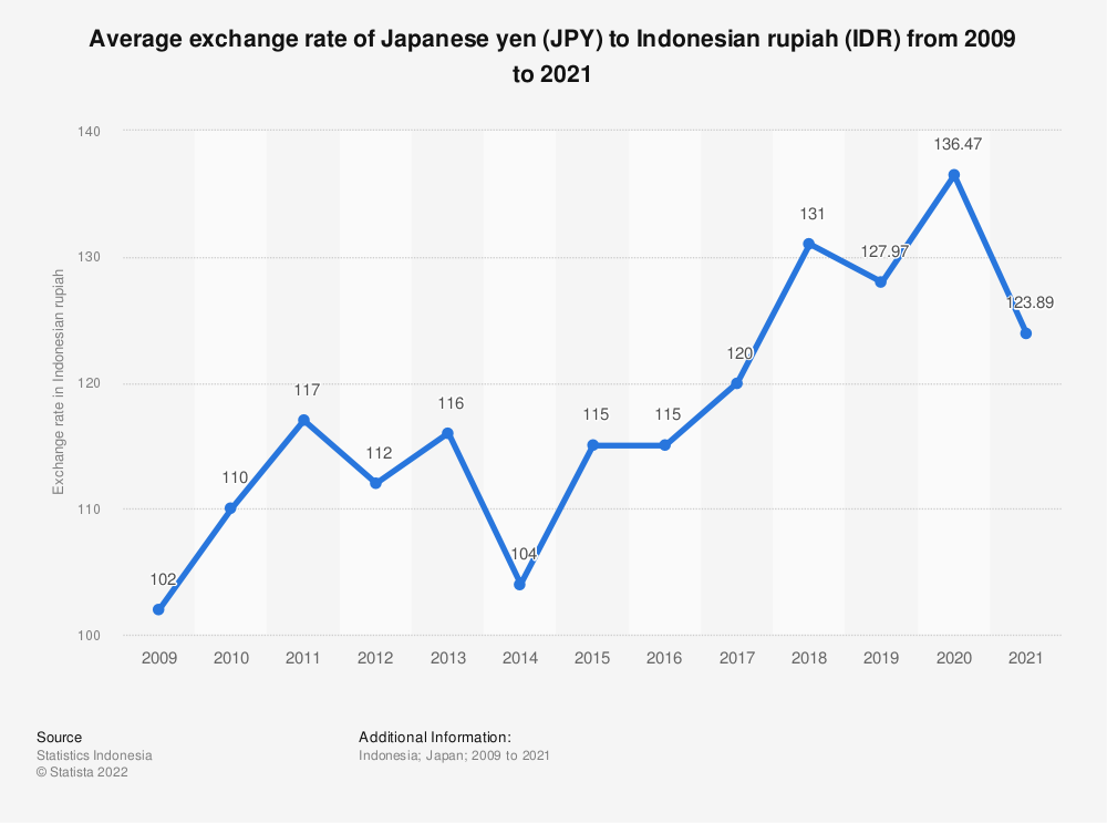 Statistic: Average exchange rate of Indonesian rupiahs (IDR) to Japanese yen (JPY) from 2009 to 2018 | Statista