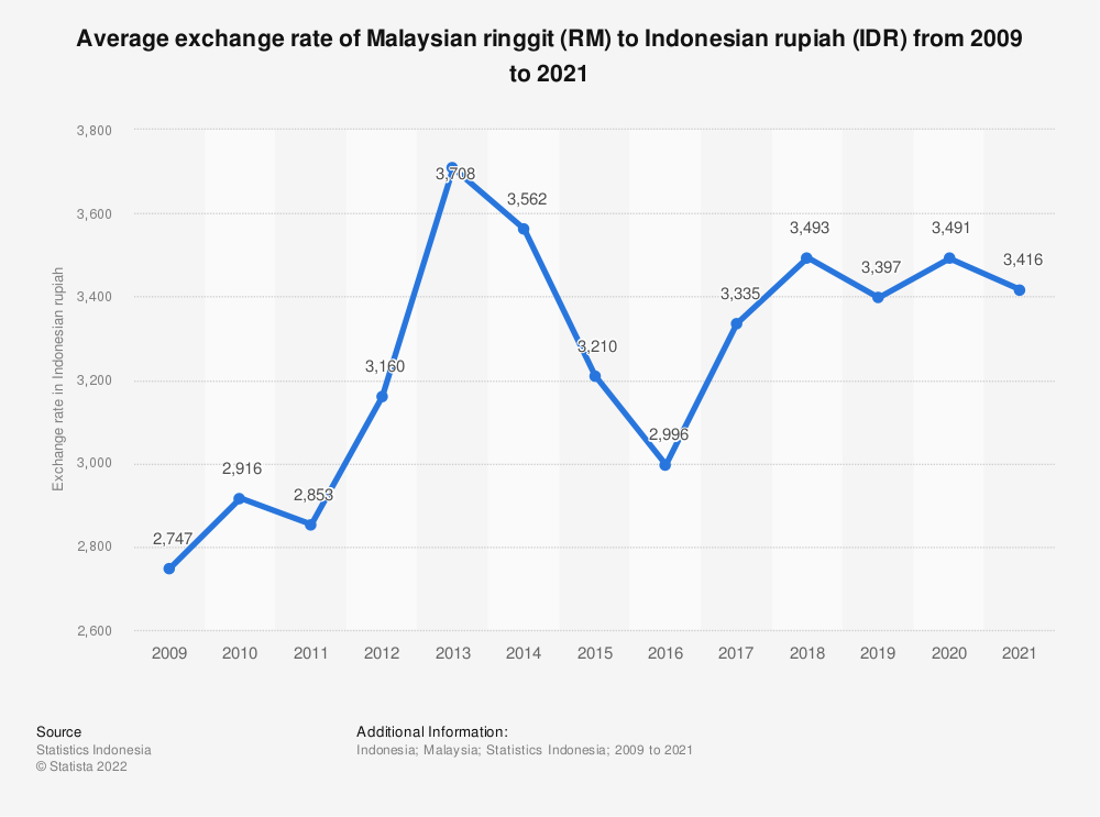 Statistic: Average exchange rate of Indonesian rupiahs (IDR) to Malaysian ringgit (RM) from 2009 to 2018 | Statista