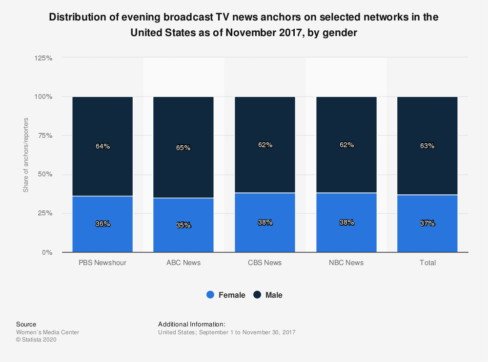 Statistic: Distribution of evening broadcast TV news anchors on selected networks in the United States as of November 2017, by gender | Statista