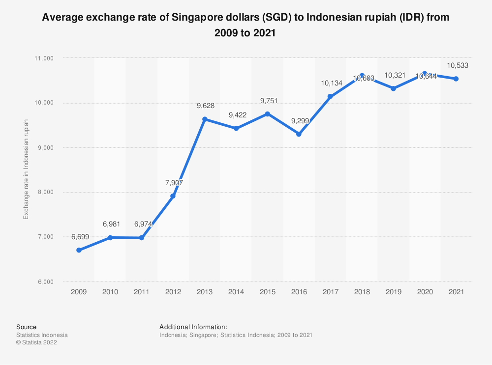 Statistic: Average exchange rate of Indonesian rupiahs (IDR) to Singapore dollar (SGD) from 2009 to 2018 | Statista