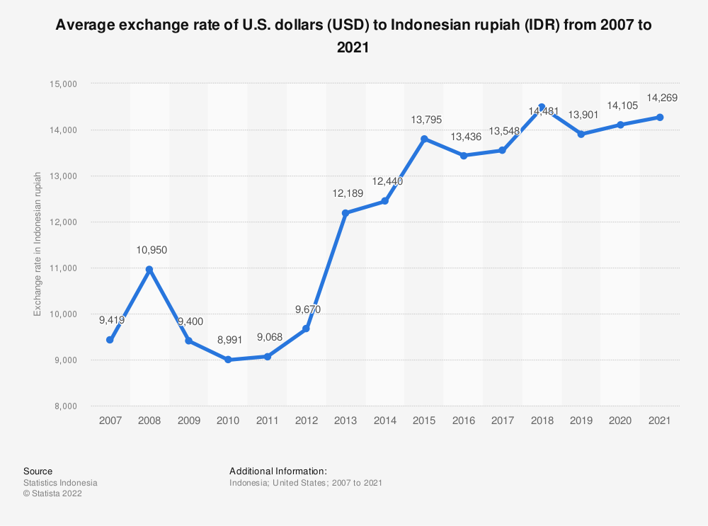 Statistic: Average exchange rate of Indonesian rupiahs (IDR) to U.S. dollars (USD) from 2009 to 2019   Statista