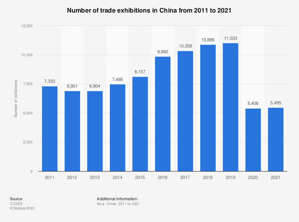 Statistic: Number of trade exhibitions in China from 2011 to 2019 | Statista