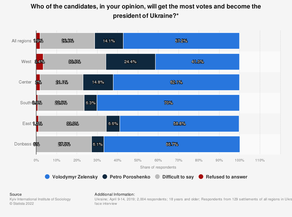 Statistic: Who of the candidates, in your opinion, will get the most votes and become the president of Ukraine?* | Statista