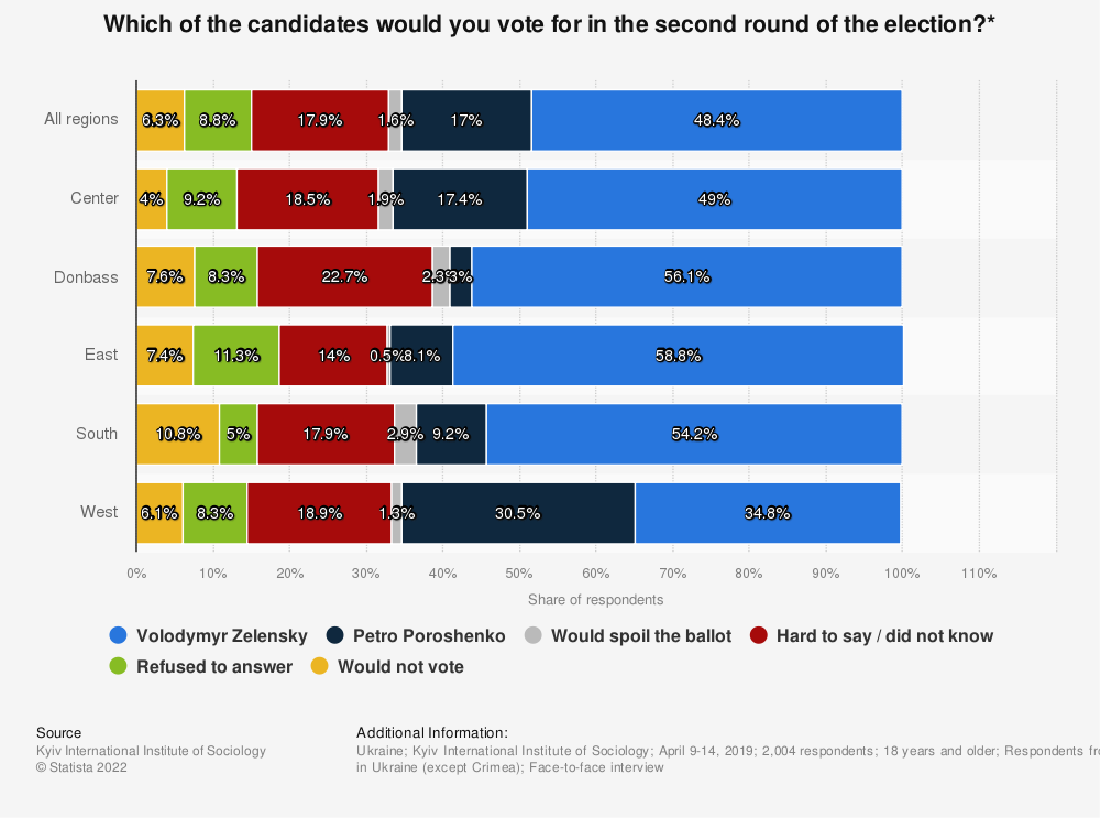 Statistic: Which of the candidates would you vote for in the second round of the election?* | Statista