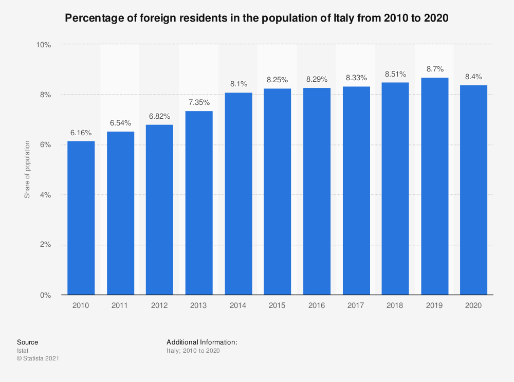 Statistic: Percentage of foreign residents in the population of Italy from 2010 to 2018 | Statista