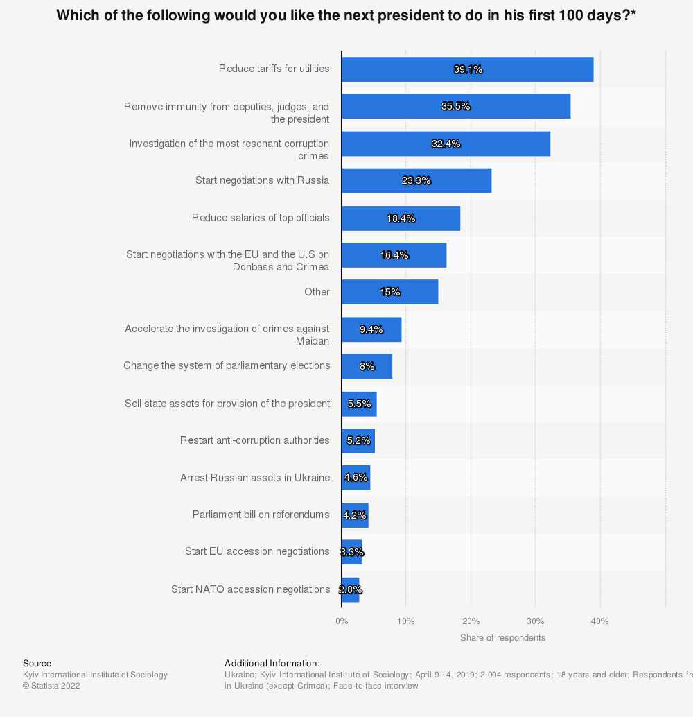 Statistic: Which of the following would you like the next president to do in his first 100 days?* | Statista