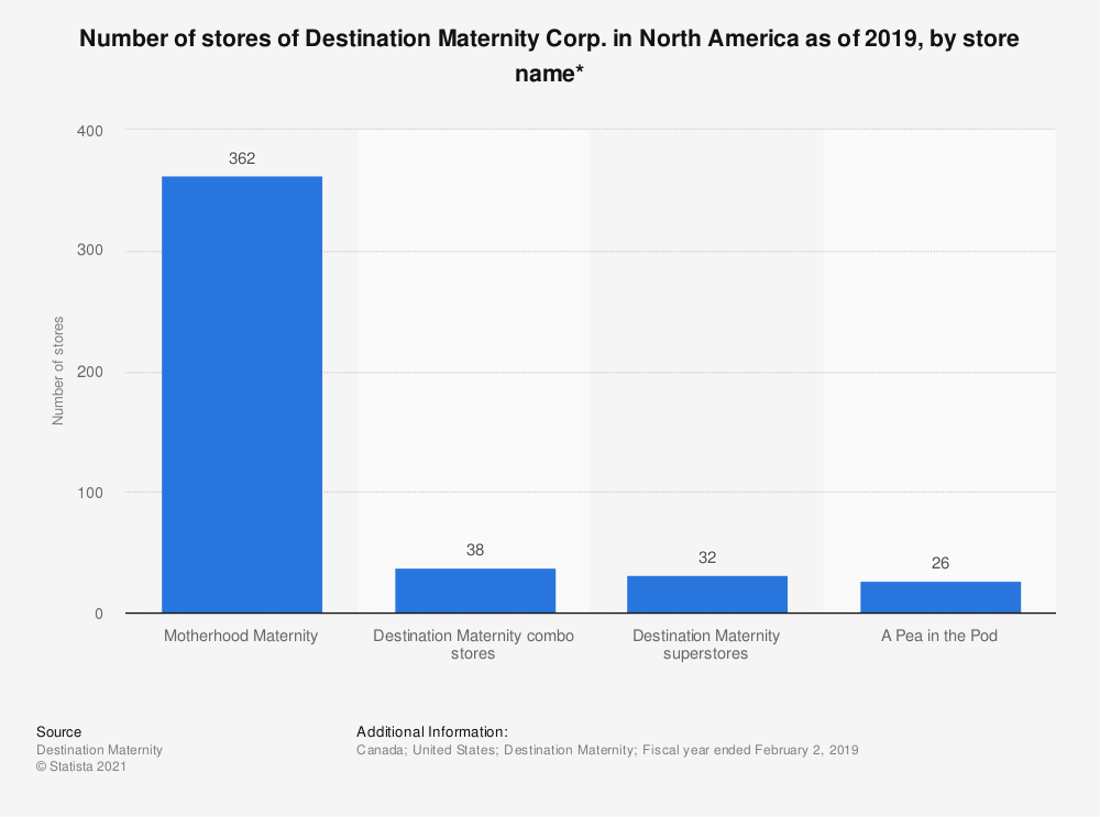 Statistic: Number of stores of Destination Maternity Corp. in North America as of 2019, by store name* | Statista