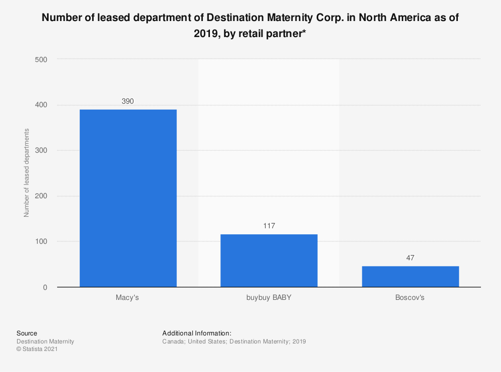 Statistic: Number of leased department of Destination Maternity Corp. in North America as of 2019, by retail partner*   Statista