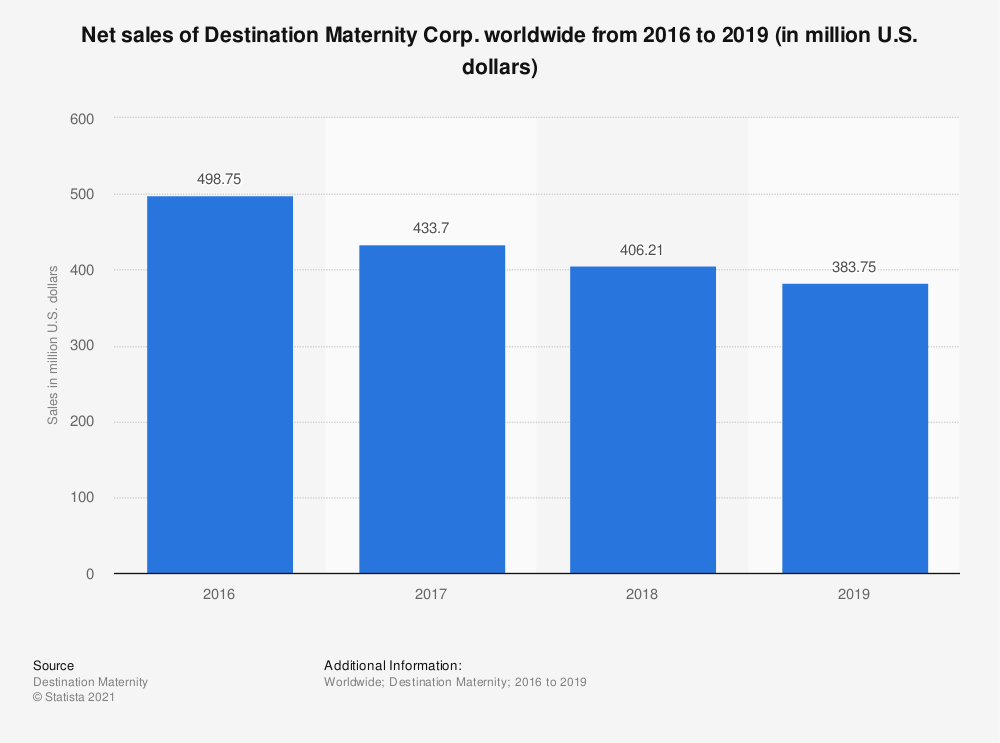 Statistic: Net sales of Destination Maternity Corp. worldwide from 2016 to 2019 (in million U.S. dollars) | Statista