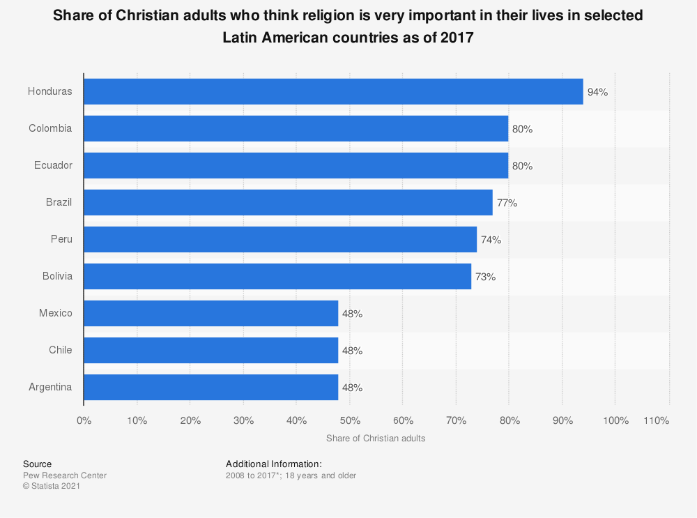 Statistic: Share of Christian adults who think religion is very important in their lives in selected Latin American countries as of 2017 | Statista