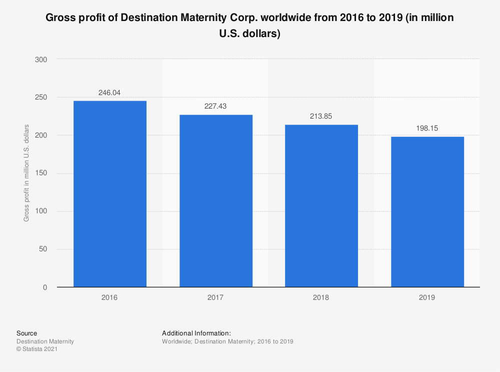 Statistic: Gross profit of Destination Maternity Corp. worldwide from 2016 to 2019 (in million U.S. dollars) | Statista