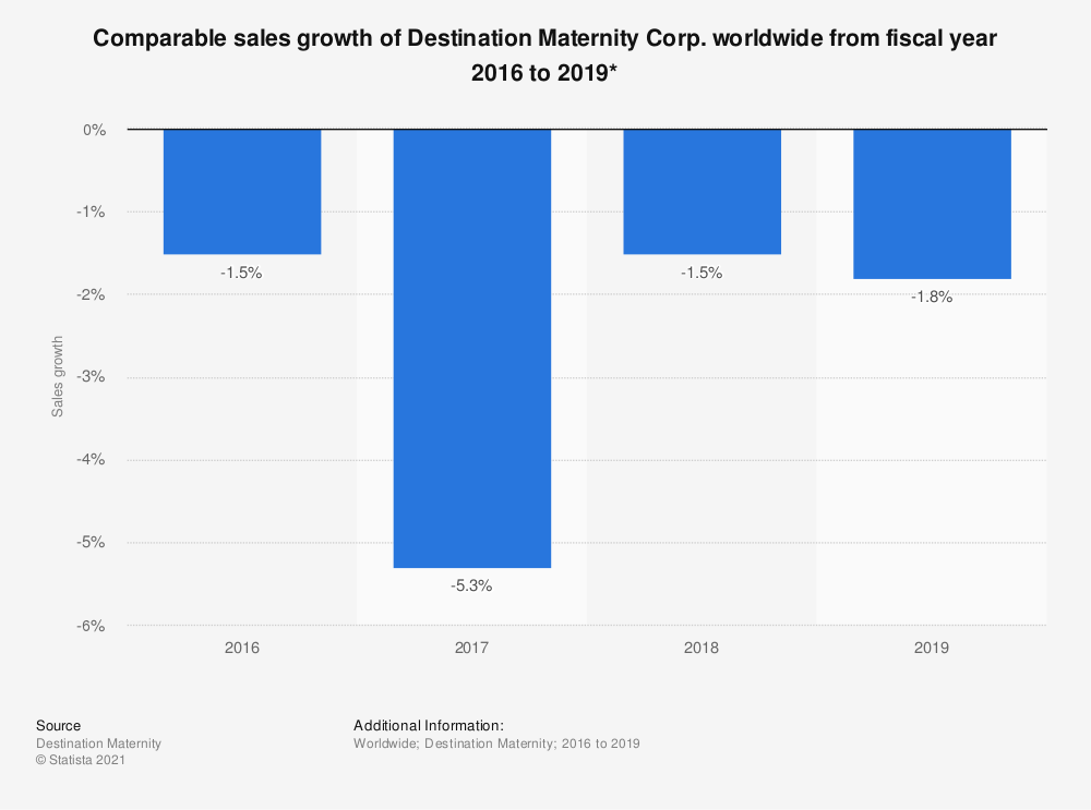 Statistic: Comparable sales growth of Destination Maternity Corp. worldwide from fiscal year 2016 to 2019*   Statista