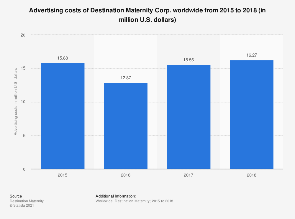 Statistic: Advertising costs of Destination Maternity Corp. worldwide from 2015 to 2018 (in million U.S. dollars) | Statista