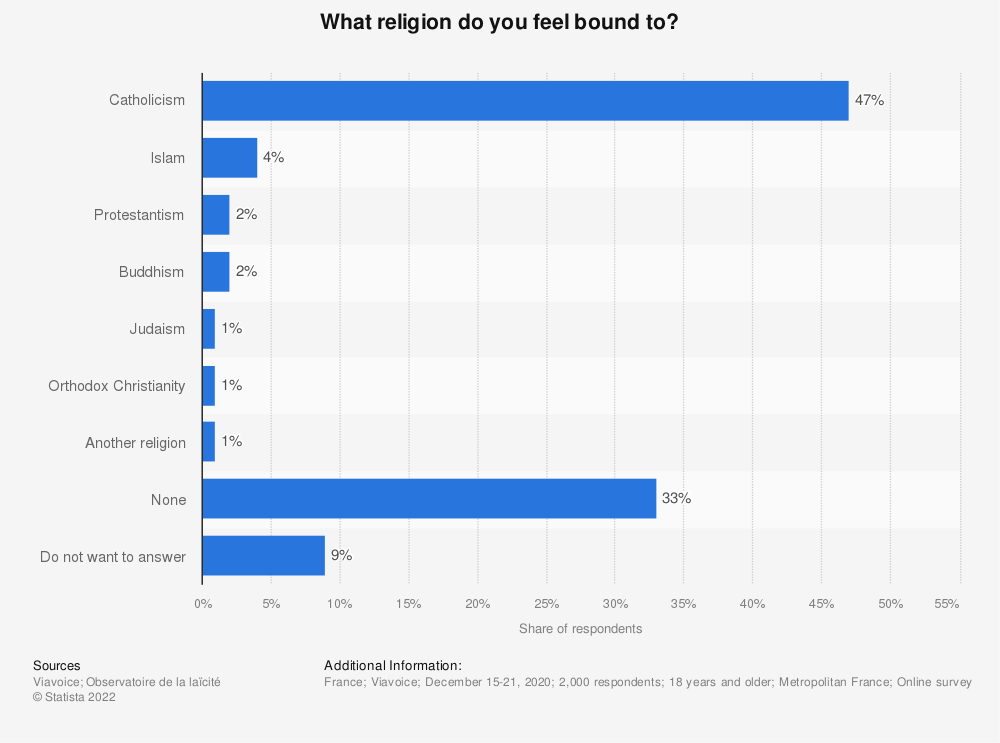 Statistic: What religion do you feel bound to?* | Statista