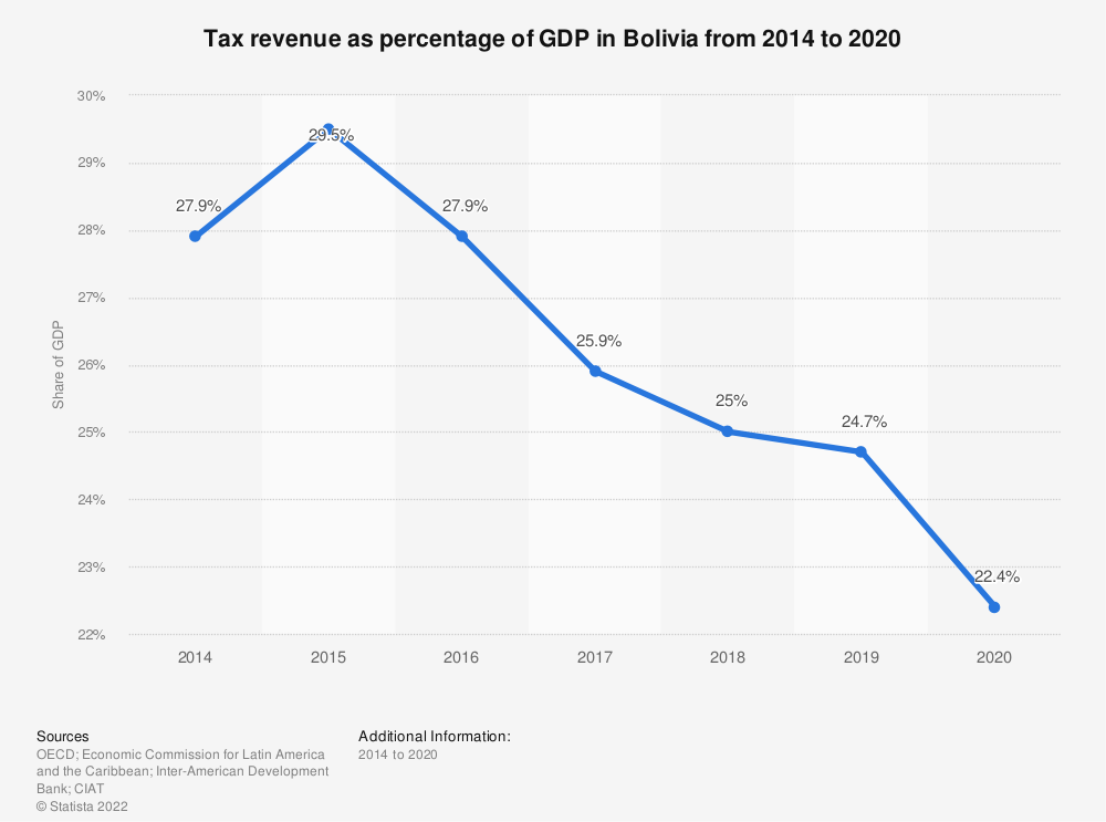 Statistic: Tax revenue as percentage of GDP in Bolivia from 2012 to 2017 | Statista