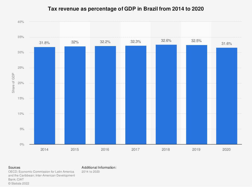 Statistic: Tax revenue as percentage of GDP in Brazil from 2012 to 2017 | Statista