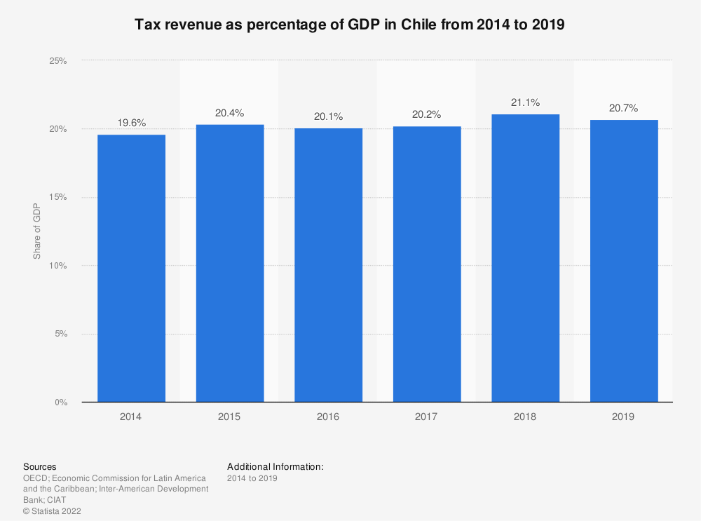 Statistic: Tax revenue as percentage of GDP in Chile from 2012 to 2017 | Statista
