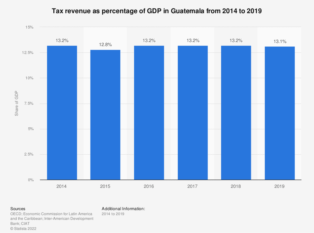 Statistic: Tax revenue as percentage of GDP in Guatemala from 2012 to 2017 | Statista