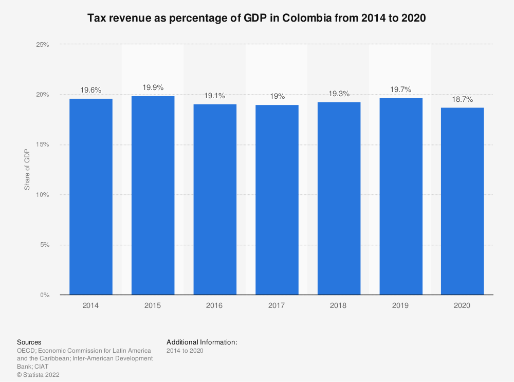 Statistic: Tax revenue as percentage of GDP in Colombia from 2012 to 2017 | Statista