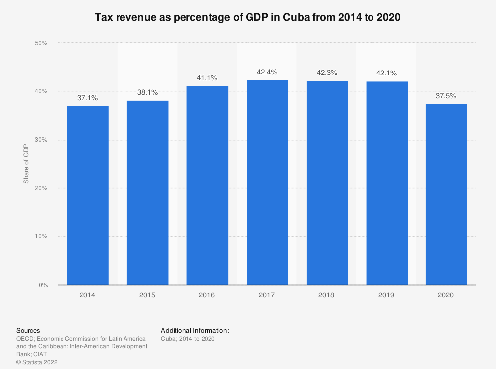 Statistic: Tax revenue as percentage of GDP in Cuba from 2012 to 2017 | Statista