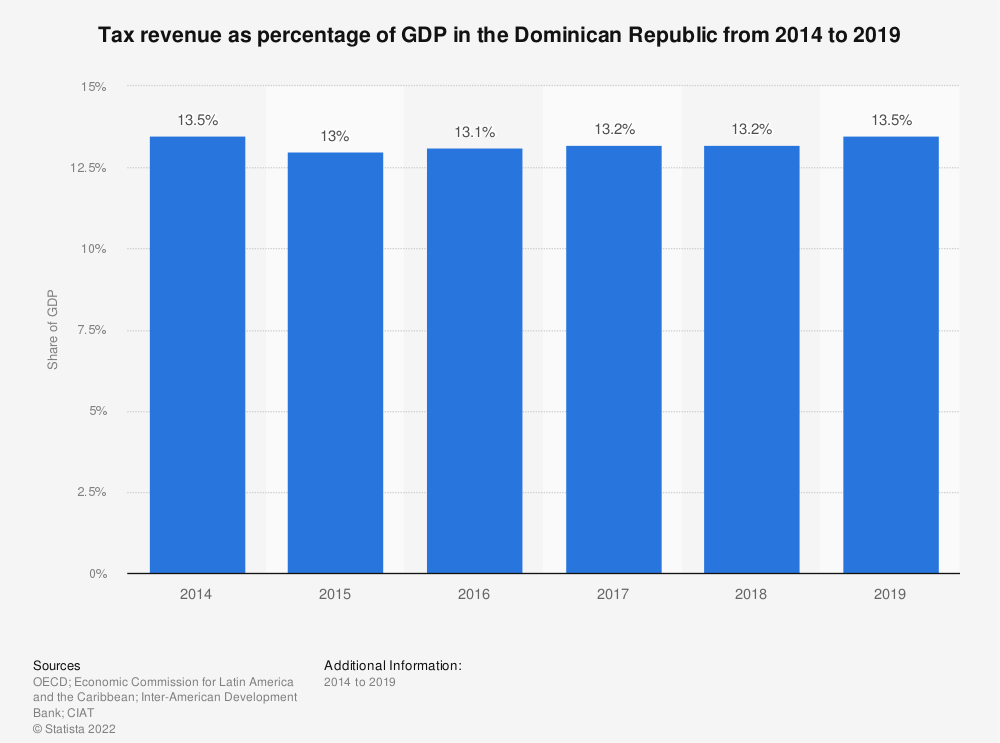 Statistic: Tax revenue as percentage of GDP in the Dominican Republic from 2012 to 2017 | Statista
