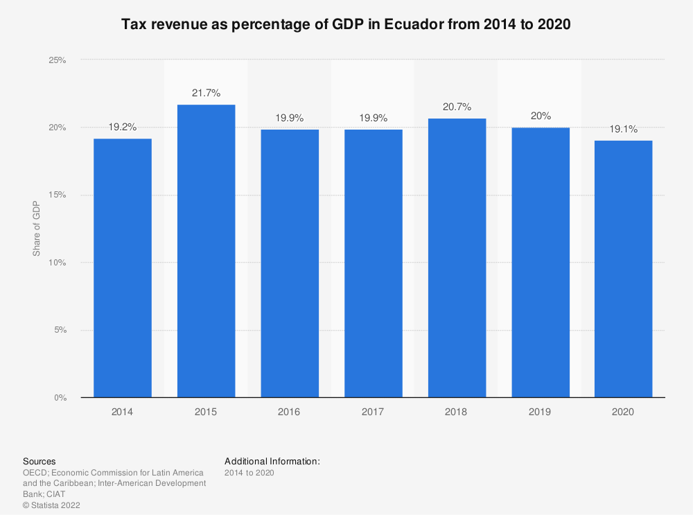 Statistic: Tax revenue as percentage of GDP in Ecuador from 2012 to 2017 | Statista