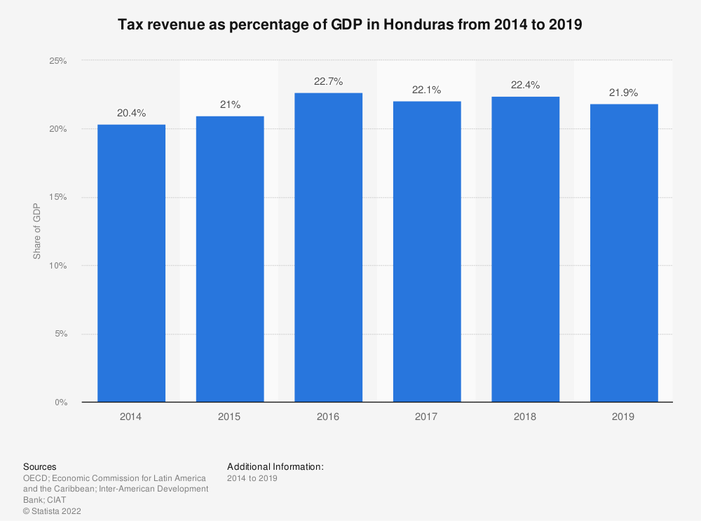 Statistic: Tax revenue as percentage of GDP in Honduras from 2012 to 2017 | Statista