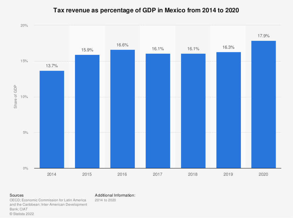 Statistic: Tax revenue as percentage of GDP in Mexico  from 2012 to 2017 | Statista