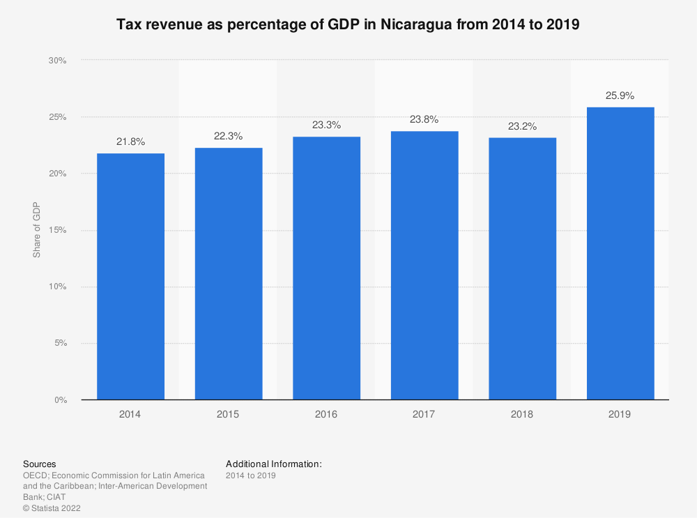 Statistic: Tax revenue as percentage of GDP in Nicaragua from 2012 to 2017 | Statista