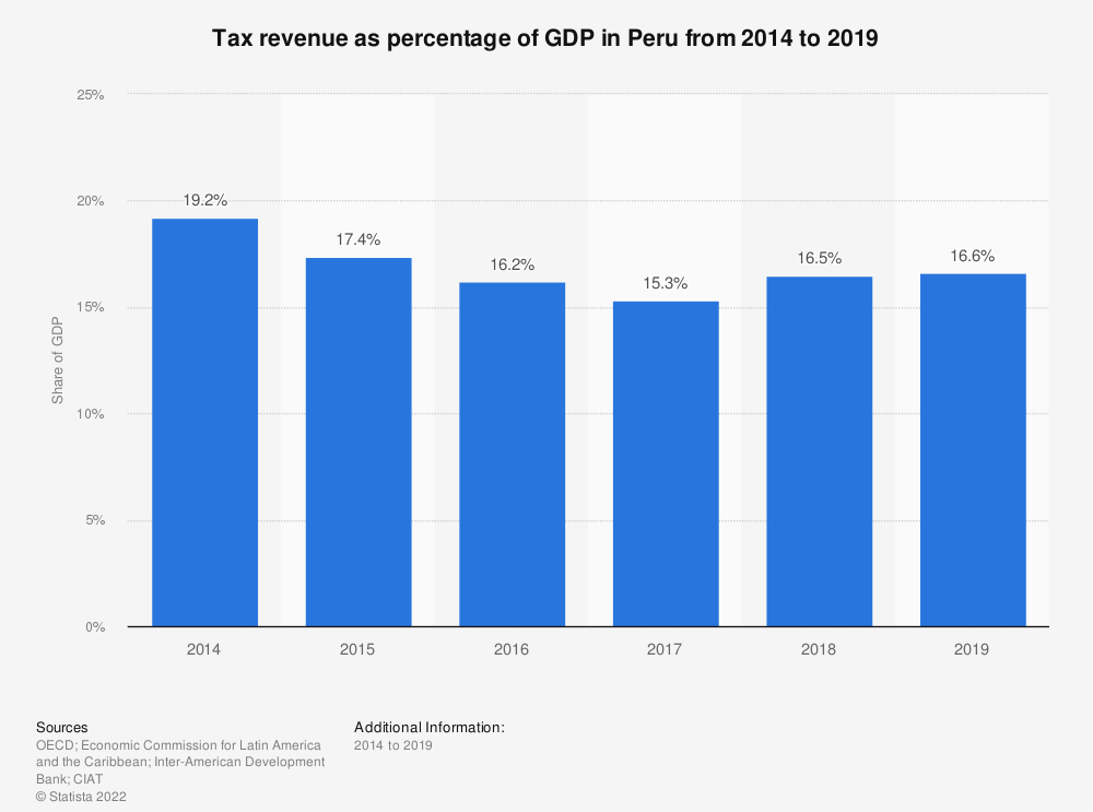 Statistic: Tax revenue as percentage of GDP in Peru from 2012 to 2017 | Statista