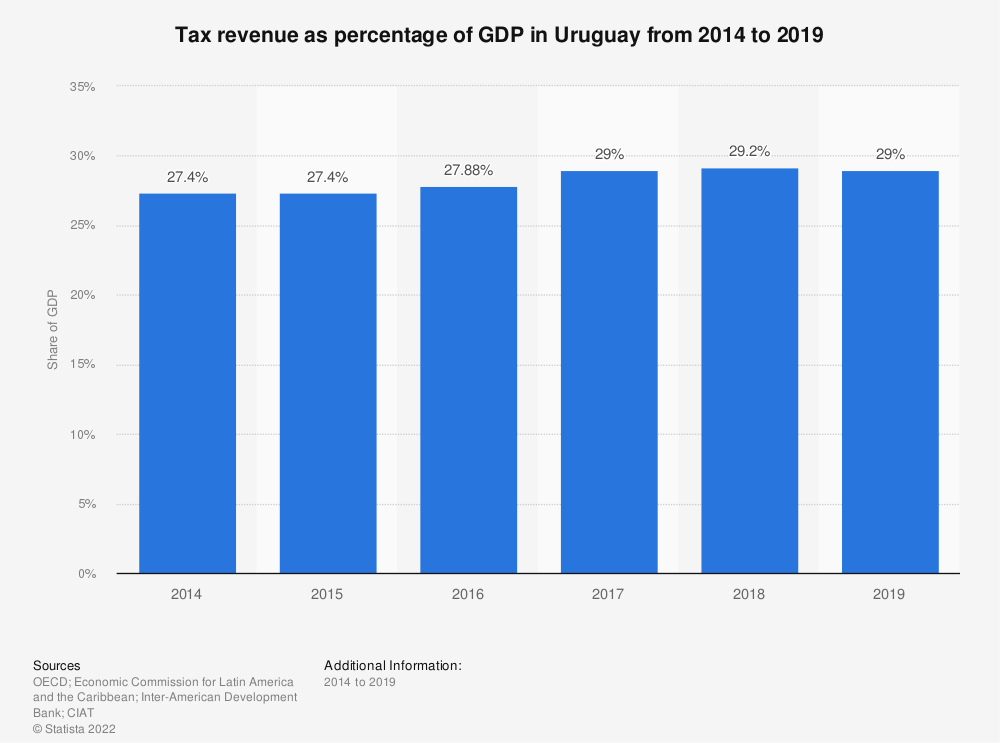 Statistic: Tax revenue as percentage of GDP in Uruguay from 2012 to 2017 | Statista