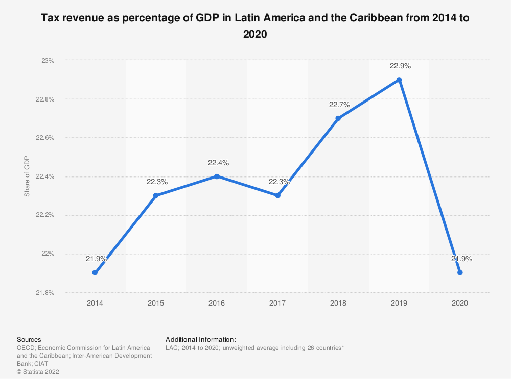 Statistic: Tax revenue as percentage of GDP in Latin America and the Caribbean from 2012 to 2017 | Statista