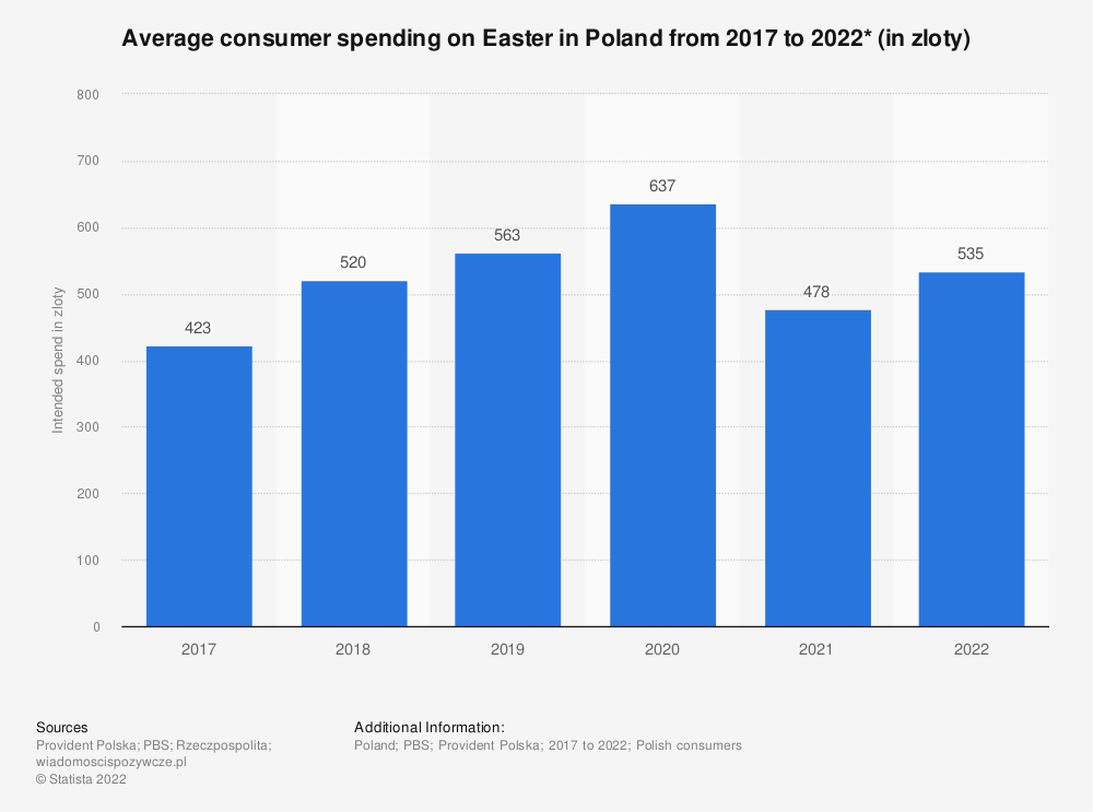 Statistic: Average consumer spending on Easter in Poland from 2017 to 2019* (in zloty) | Statista