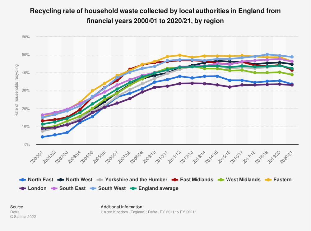 Statistic: Recycling rate of household waste collected by local authorities in England from 2000/01 to 2018/19, by region | Statista
