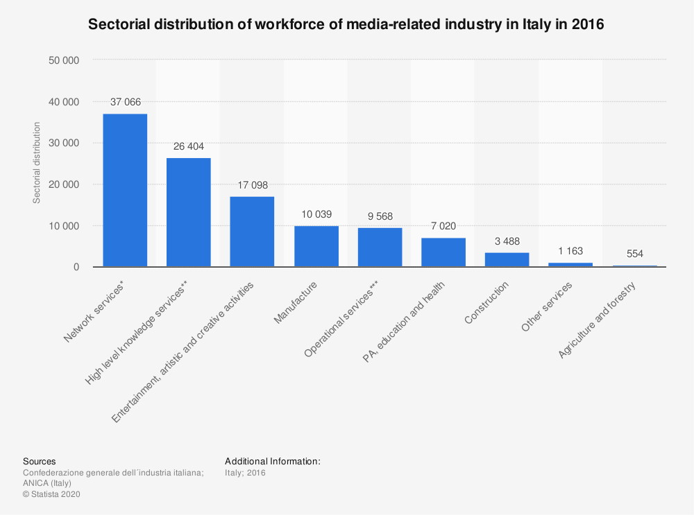 Statistic: Sectorial distribution of workforce of media-related industry in Italy in 2016 | Statista