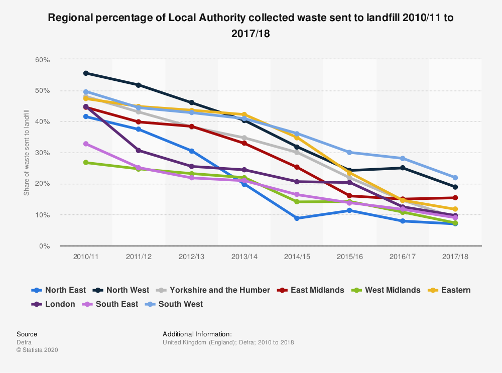 Statistic: Regional percentage of Local Authority collected waste sent to landfill 2010/11 to 2017/18 | Statista